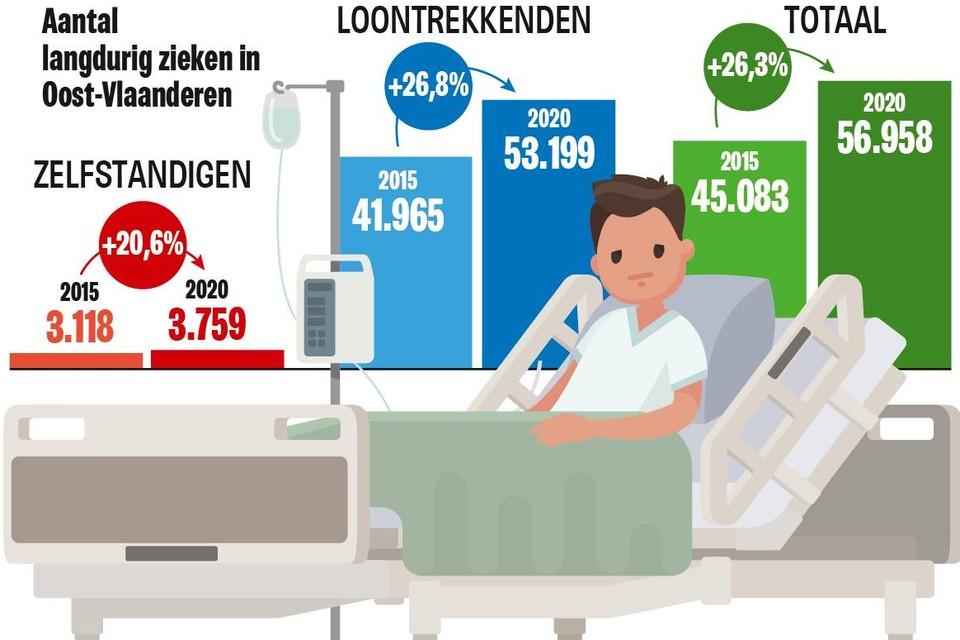 Bron cijfers: kabinet Volksgezondheid.